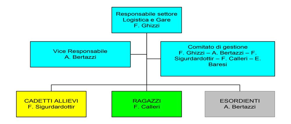 ORGANIGRAMMA  ATLETICA